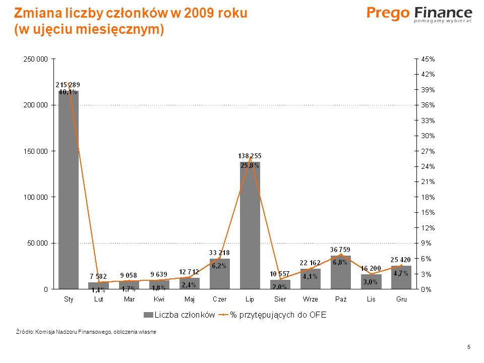 5 5 Zmiana liczby członków w 2009 roku (w ujęciu miesięcznym) Źródło: Komisja Nadzoru Finansowego, obliczenia własne