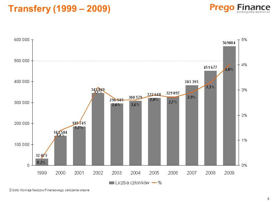 6 6 Transfery (1999 – 2009) Źródło: Komisja Nadzoru Finansowego, obliczenia własne