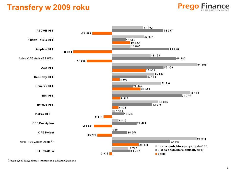 7 7 Transfery w 2009 roku Źródło: Komisja Nadzoru Finansowego, obliczenia własne