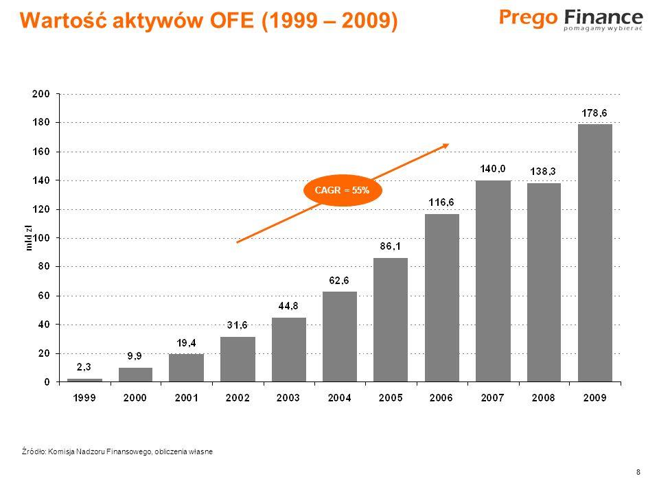 8 8 Wartość aktywów OFE (1999 – 2009) CAGR = 55% Źródło: Komisja Nadzoru Finansowego, obliczenia własne