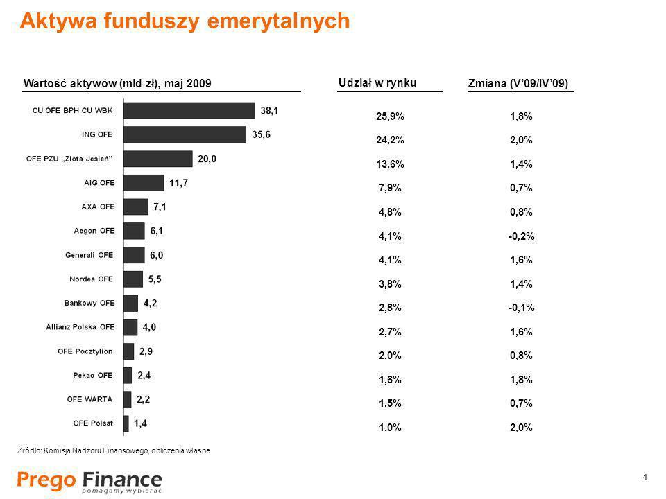 4 4 25,9% 24,2% 13,6% 7,9% 4,8% 4,1% 3,8% 2,8% 2,7% 2,0% 1,6% 1,5% 1,0% Aktywa funduszy emerytalnych Wartość aktywów (mld zł), maj 2009 Udział w rynku 1,8% 2,0% 1,4% 0,7% 0,8% -0,2% 1,6% 1,4% -0,1% 1,6% 0,8% 1,8% 0,7% 2,0% Zmiana (V09/IV09) Źródło: Komisja Nadzoru Finansowego, obliczenia własne