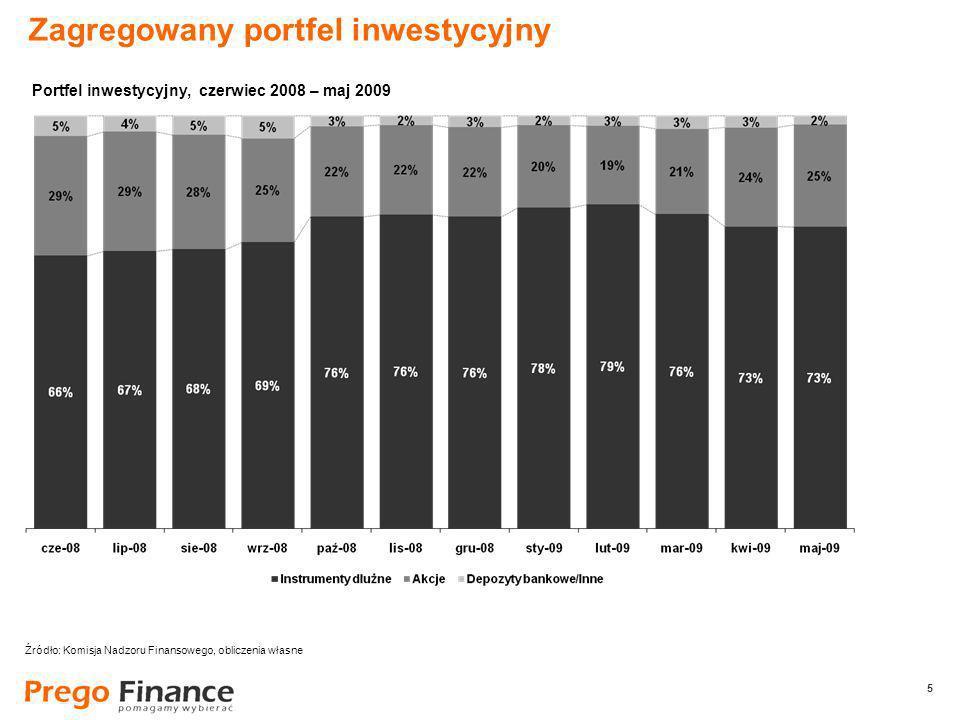 5 5 Zagregowany portfel inwestycyjny Źródło: Komisja Nadzoru Finansowego, obliczenia własne Portfel inwestycyjny, czerwiec 2008 – maj 2009