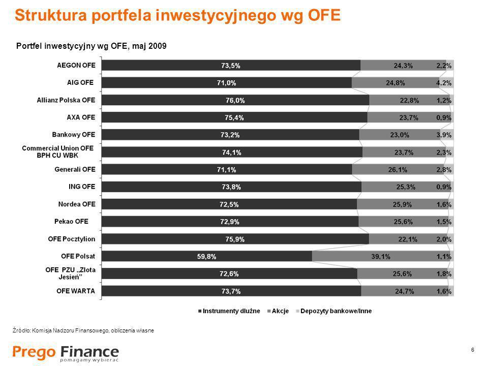 6 6 Struktura portfela inwestycyjnego wg OFE Źródło: Komisja Nadzoru Finansowego, obliczenia własne Portfel inwestycyjny wg OFE, maj 2009