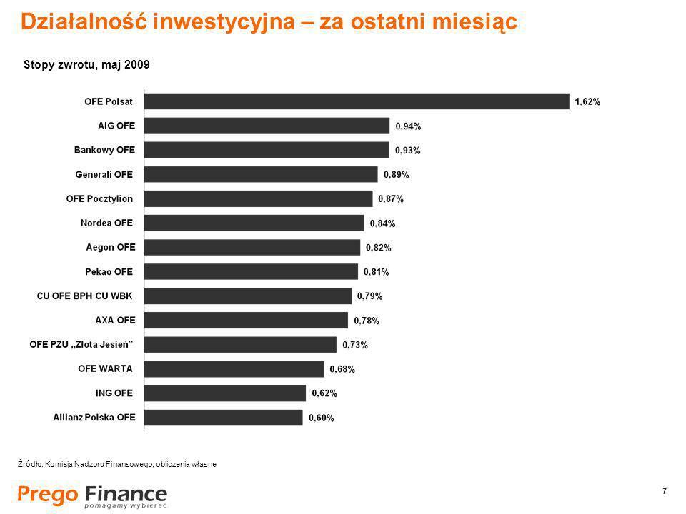 7 7 Działalność inwestycyjna – za ostatni miesiąc Źródło: Komisja Nadzoru Finansowego, obliczenia własne Stopy zwrotu, maj 2009