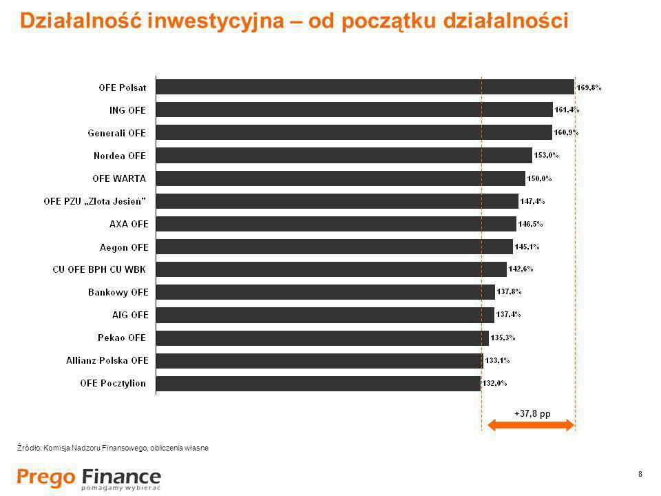 8 8 Działalność inwestycyjna – od początku działalności +37,8 pp Źródło: Komisja Nadzoru Finansowego, obliczenia własne