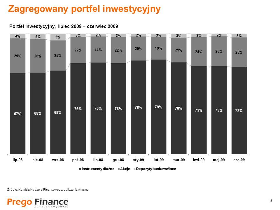 5 5 Zagregowany portfel inwestycyjny Źródło: Komisja Nadzoru Finansowego, obliczenia własne Portfel inwestycyjny, lipiec 2008 – czerwiec 2009