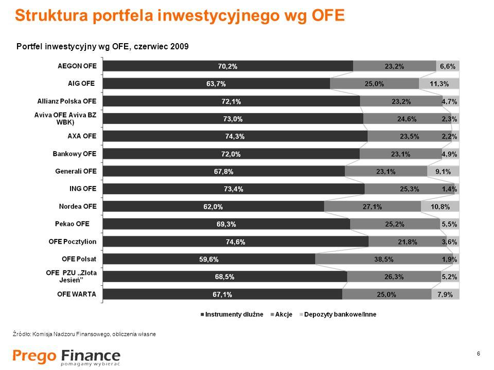 6 6 Struktura portfela inwestycyjnego wg OFE Źródło: Komisja Nadzoru Finansowego, obliczenia własne Portfel inwestycyjny wg OFE, czerwiec 2009