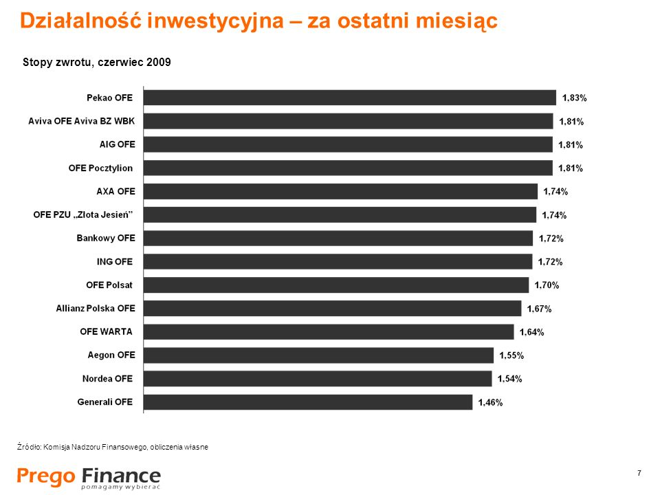 7 7 Działalność inwestycyjna – za ostatni miesiąc Źródło: Komisja Nadzoru Finansowego, obliczenia własne Stopy zwrotu, czerwiec 2009