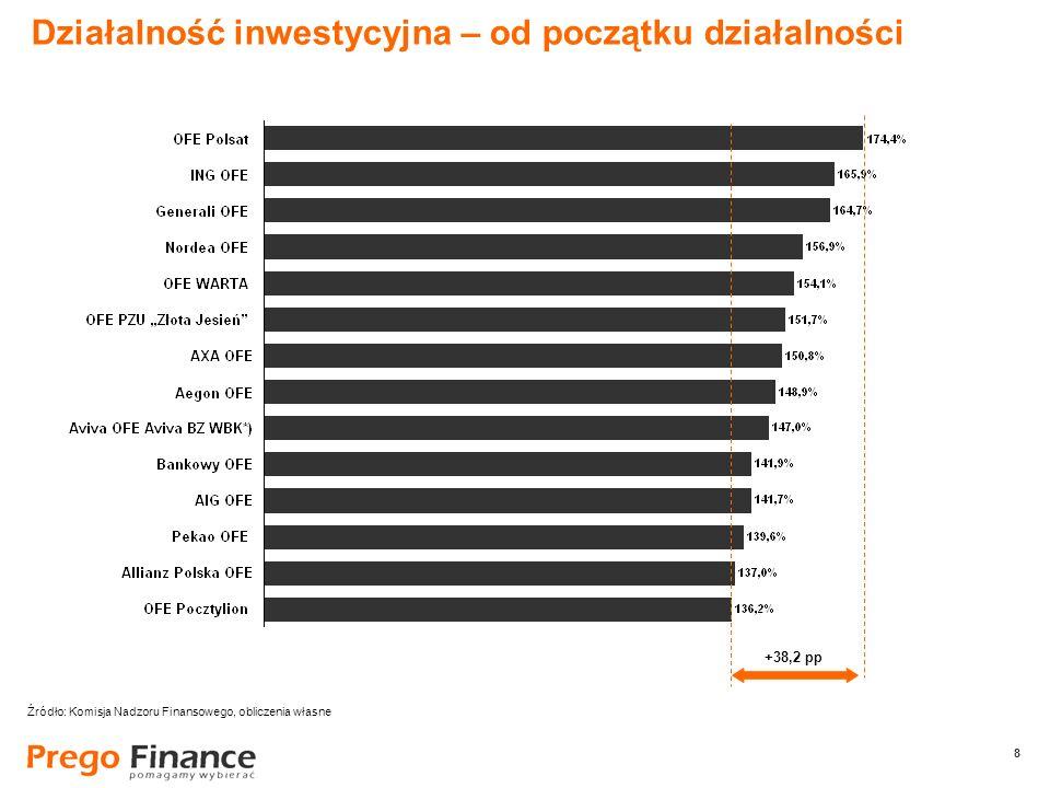 8 8 Działalność inwestycyjna – od początku działalności +38,2 pp Źródło: Komisja Nadzoru Finansowego, obliczenia własne