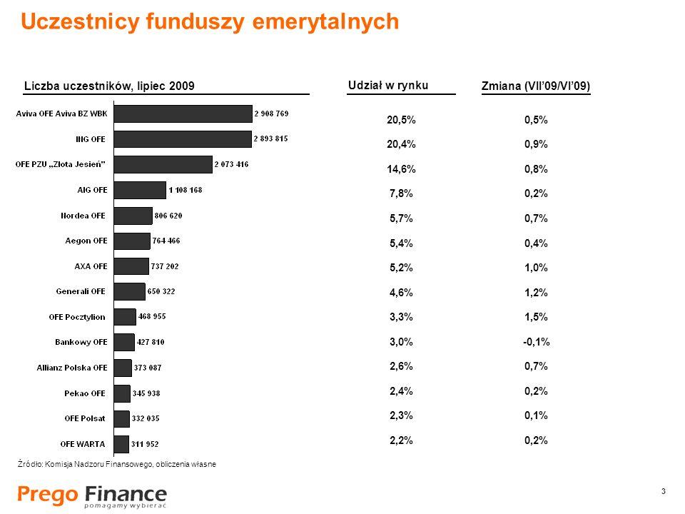 3 3 20,5% 20,4% 14,6% 7,8% 5,7% 5,4% 5,2% 4,6% 3,3% 3,0% 2,6% 2,4% 2,3% 2,2% Uczestnicy funduszy emerytalnych Liczba uczestników, lipiec 2009 Udział w rynku 0,5% 0,9% 0,8% 0,2% 0,7% 0,4% 1,0% 1,2% 1,5% -0,1% 0,7% 0,2% 0,1% 0,2% Zmiana (VII09/VI09) Źródło: Komisja Nadzoru Finansowego, obliczenia własne