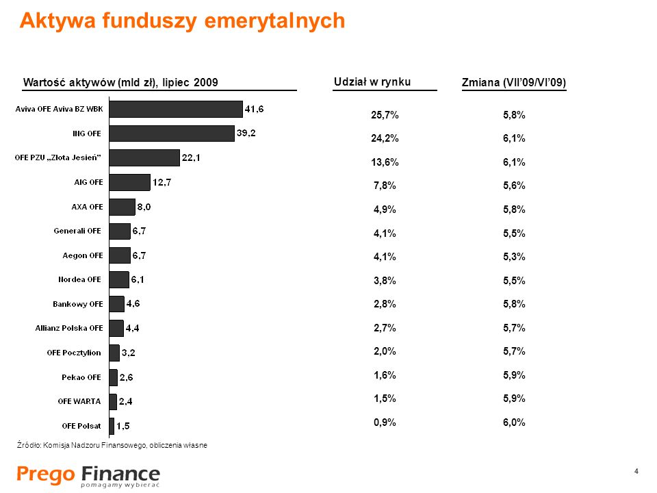 4 4 25,7% 24,2% 13,6% 7,8% 4,9% 4,1% 3,8% 2,8% 2,7% 2,0% 1,6% 1,5% 0,9% Aktywa funduszy emerytalnych Wartość aktywów (mld zł), lipiec 2009 Udział w ry