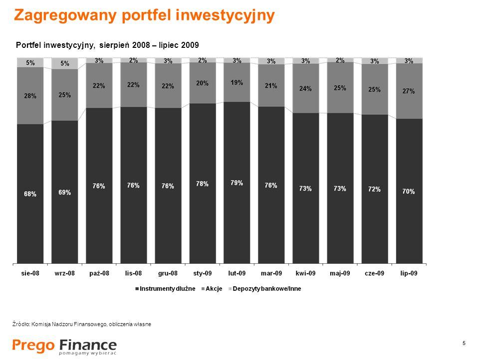 5 5 Zagregowany portfel inwestycyjny Źródło: Komisja Nadzoru Finansowego, obliczenia własne Portfel inwestycyjny, sierpień 2008 – lipiec 2009