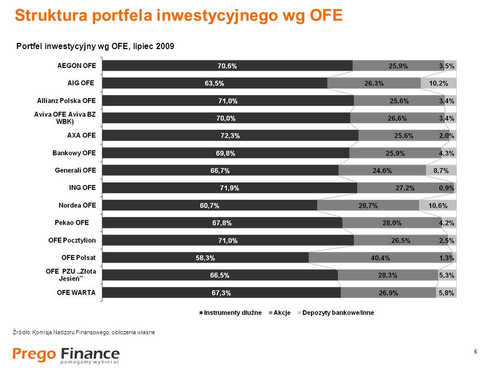 6 6 Struktura portfela inwestycyjnego wg OFE Źródło: Komisja Nadzoru Finansowego, obliczenia własne Portfel inwestycyjny wg OFE, lipiec 2009