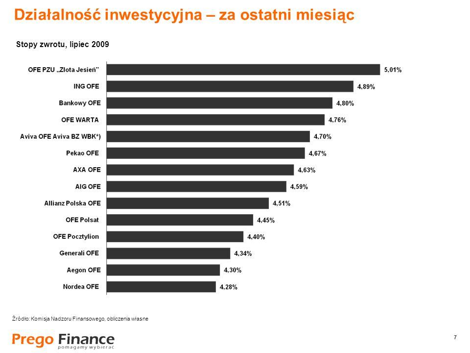 7 7 Działalność inwestycyjna – za ostatni miesiąc Źródło: Komisja Nadzoru Finansowego, obliczenia własne Stopy zwrotu, lipiec 2009