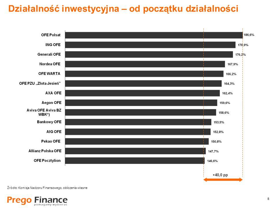 8 8 Działalność inwestycyjna – od początku działalności +40,0 pp Źródło: Komisja Nadzoru Finansowego, obliczenia własne