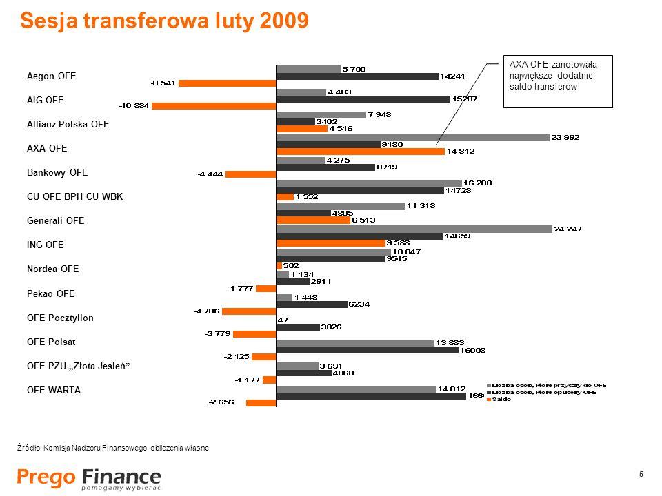 5 5 Sesja transferowa luty 2009 Źródło: Komisja Nadzoru Finansowego, obliczenia własne Aegon OFE AIG OFE Allianz Polska OFE AXA OFE Bankowy OFE CU OFE