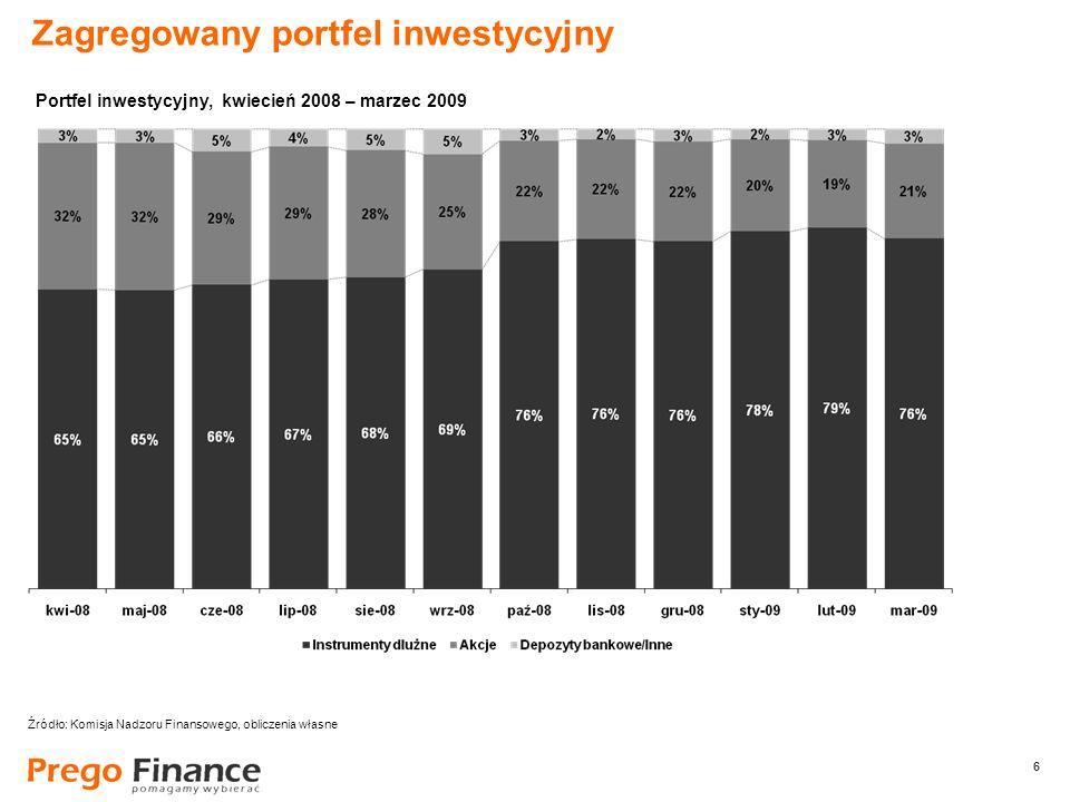 6 6 Zagregowany portfel inwestycyjny Źródło: Komisja Nadzoru Finansowego, obliczenia własne Portfel inwestycyjny, kwiecień 2008 – marzec 2009