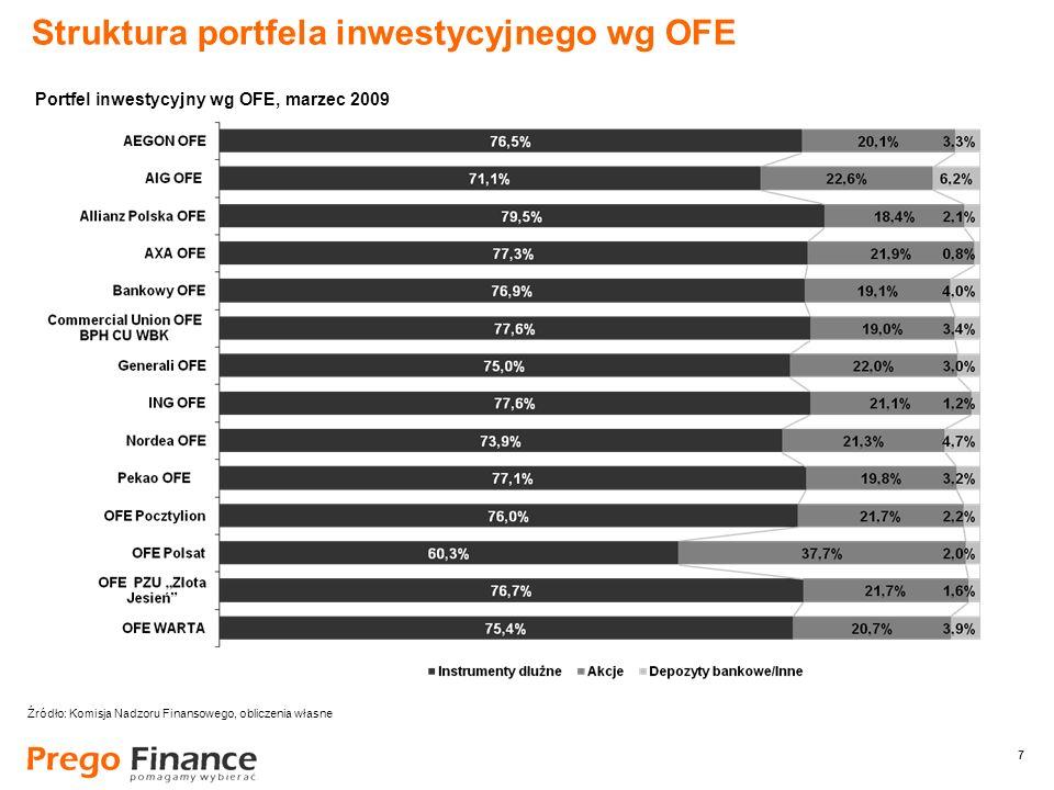 7 7 Struktura portfela inwestycyjnego wg OFE Źródło: Komisja Nadzoru Finansowego, obliczenia własne Portfel inwestycyjny wg OFE, marzec 2009