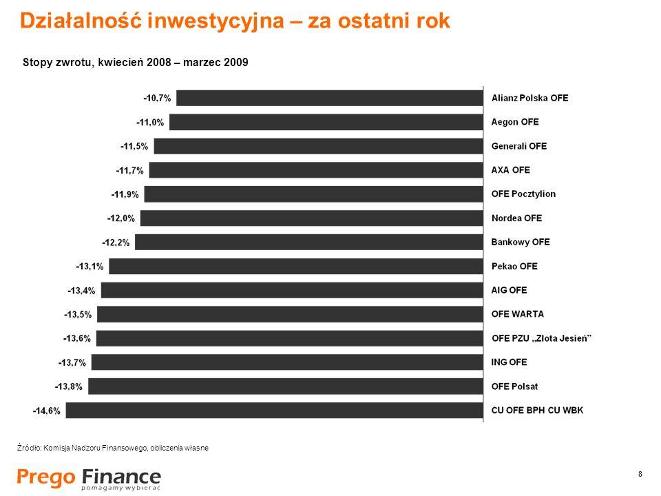 8 8 Działalność inwestycyjna – za ostatni rok Źródło: Komisja Nadzoru Finansowego, obliczenia własne Stopy zwrotu, kwiecień 2008 – marzec 2009