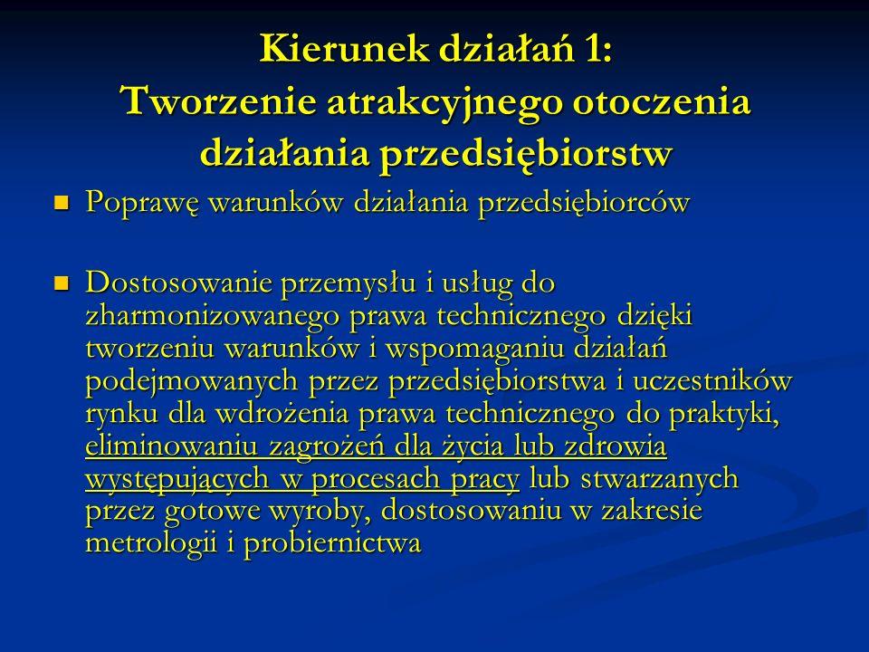Kierunek działań 1: Tworzenie atrakcyjnego otoczenia działania przedsiębiorstw Poprawę warunków działania przedsiębiorców Poprawę warunków działania przedsiębiorców Dostosowanie przemysłu i usług do zharmonizowanego prawa technicznego dzięki tworzeniu warunków i wspomaganiu działań podejmowanych przez przedsiębiorstwa i uczestników rynku dla wdrożenia prawa technicznego do praktyki, eliminowaniu zagrożeń dla życia lub zdrowia występujących w procesach pracy lub stwarzanych przez gotowe wyroby, dostosowaniu w zakresie metrologii i probiernictwa Dostosowanie przemysłu i usług do zharmonizowanego prawa technicznego dzięki tworzeniu warunków i wspomaganiu działań podejmowanych przez przedsiębiorstwa i uczestników rynku dla wdrożenia prawa technicznego do praktyki, eliminowaniu zagrożeń dla życia lub zdrowia występujących w procesach pracy lub stwarzanych przez gotowe wyroby, dostosowaniu w zakresie metrologii i probiernictwa
