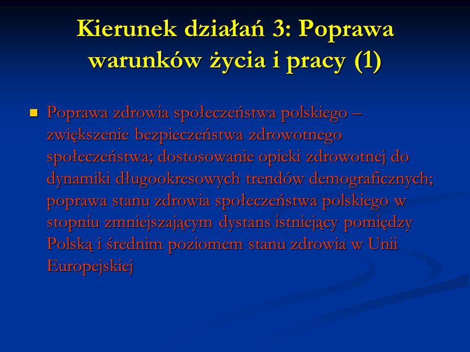 Kierunek działań 3: Poprawa warunków życia i pracy (1) Poprawa zdrowia społeczeństwa polskiego – zwiększenie bezpieczeństwa zdrowotnego społeczeństwa; dostosowanie opieki zdrowotnej do dynamiki długookresowych trendów demograficznych; poprawa stanu zdrowia społeczeństwa polskiego w stopniu zmniejszającym dystans istniejący pomiędzy Polską i średnim poziomem stanu zdrowia w Unii Europejskiej Poprawa zdrowia społeczeństwa polskiego – zwiększenie bezpieczeństwa zdrowotnego społeczeństwa; dostosowanie opieki zdrowotnej do dynamiki długookresowych trendów demograficznych; poprawa stanu zdrowia społeczeństwa polskiego w stopniu zmniejszającym dystans istniejący pomiędzy Polską i średnim poziomem stanu zdrowia w Unii Europejskiej