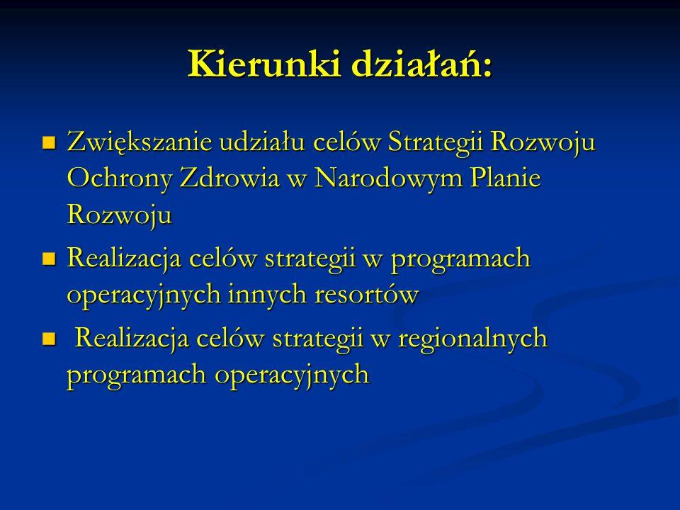 Kierunki działań: Zwiększanie udziału celów Strategii Rozwoju Ochrony Zdrowia w Narodowym Planie Rozwoju Zwiększanie udziału celów Strategii Rozwoju Ochrony Zdrowia w Narodowym Planie Rozwoju Realizacja celów strategii w programach operacyjnych innych resortów Realizacja celów strategii w programach operacyjnych innych resortów Realizacja celów strategii w regionalnych programach operacyjnych Realizacja celów strategii w regionalnych programach operacyjnych