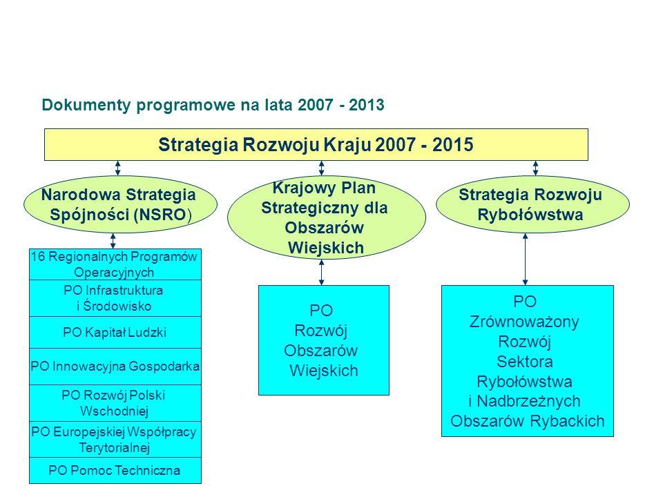 Dokumenty programowe na lata 2007 - 2013 Strategia Rozwoju Kraju 2007 - 2015 Narodowa Strategia Spójności (NSRO) Krajowy Plan Strategiczny dla Obszarów Wiejskich Strategia Rozwoju Rybołówstwa 16 Regionalnych Programów Operacyjnych PO Infrastruktura i Środowisko PO Kapitał Ludzki PO Innowacyjna Gospodarka PO Rozwój Polski Wschodniej PO Europejskiej Współpracy Terytorialnej PO Pomoc Techniczna PO Rozwój Obszarów Wiejskich PO Zrównoważony Rozwój Sektora Rybołówstwa i Nadbrzeżnych Obszarów Rybackich