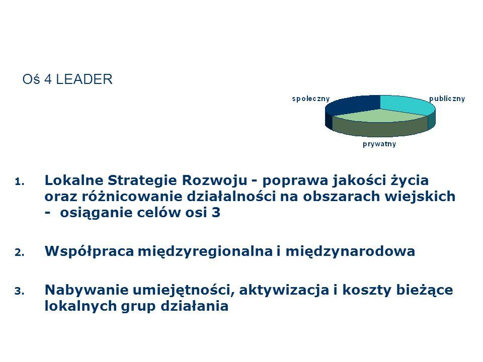 Oś 4 LEADER 1. Lokalne Strategie Rozwoju - poprawa jakości życia oraz różnicowanie działalności na obszarach wiejskich - osiąganie celów osi 3 2. Wspó