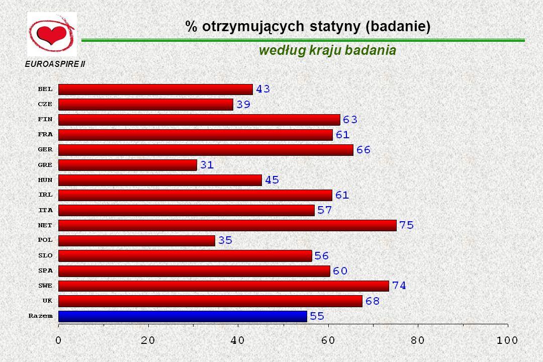 % otrzymujących statyny (badanie) według kraju badania EUROASPIRE II