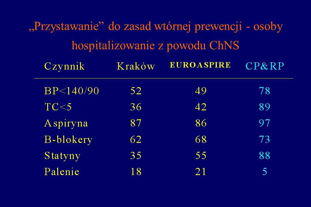 Przystawanie do zasad wtórnej prewencji - osoby hospitalizowanie z powodu ChNS