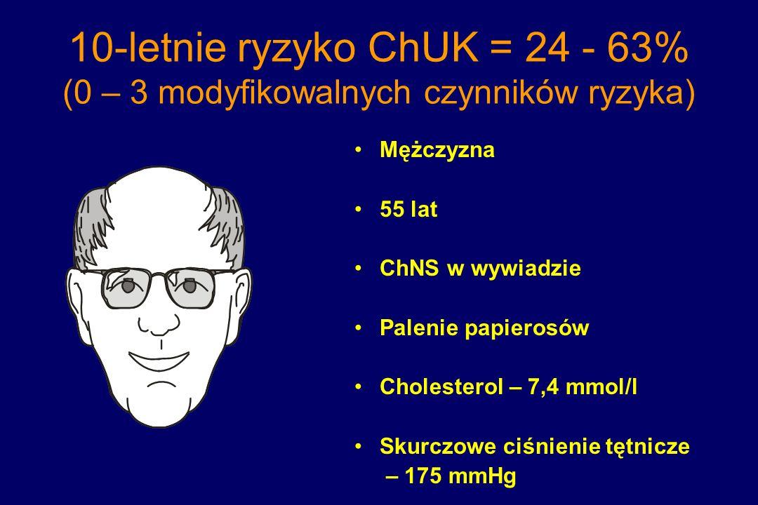 10-letnie ryzyko ChUK = 24 - 63% (0 – 3 modyfikowalnych czynników ryzyka) Mężczyzna 55 lat ChNS w wywiadzie Palenie papierosów Cholesterol – 7,4 mmol/