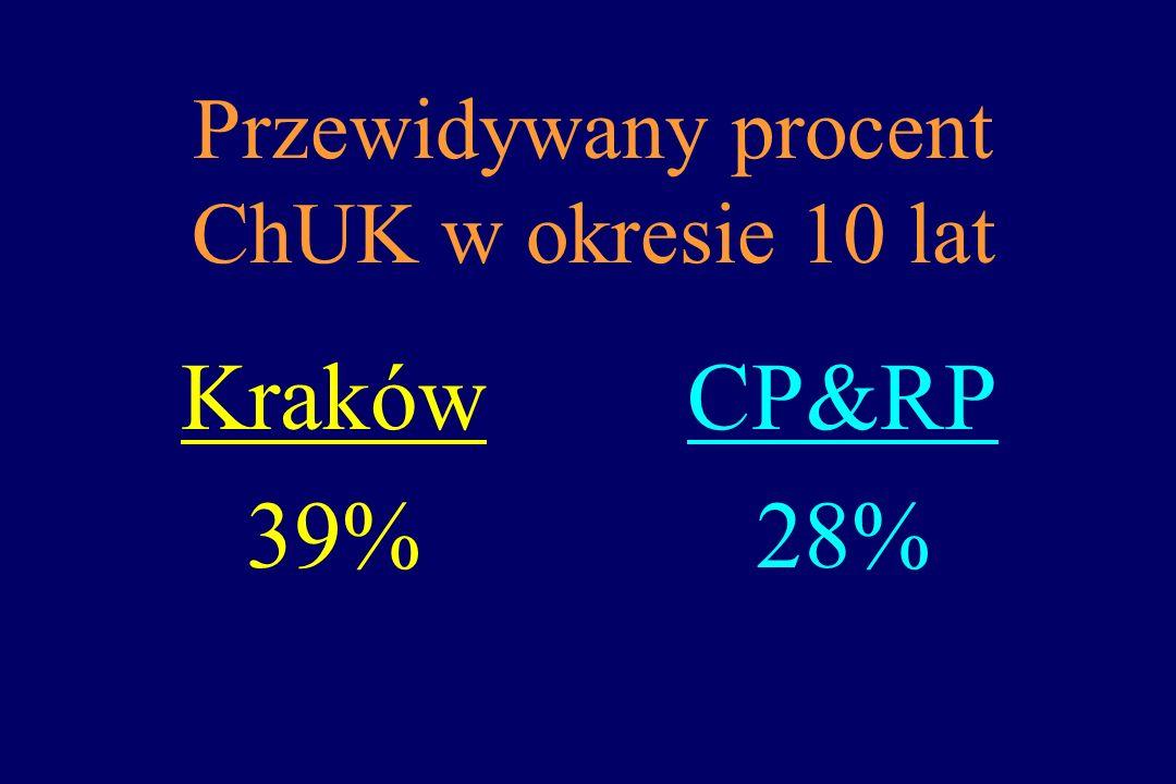 Przewidywany procent ChUK w okresie 10 lat Kraków 39% CP&RP 28%