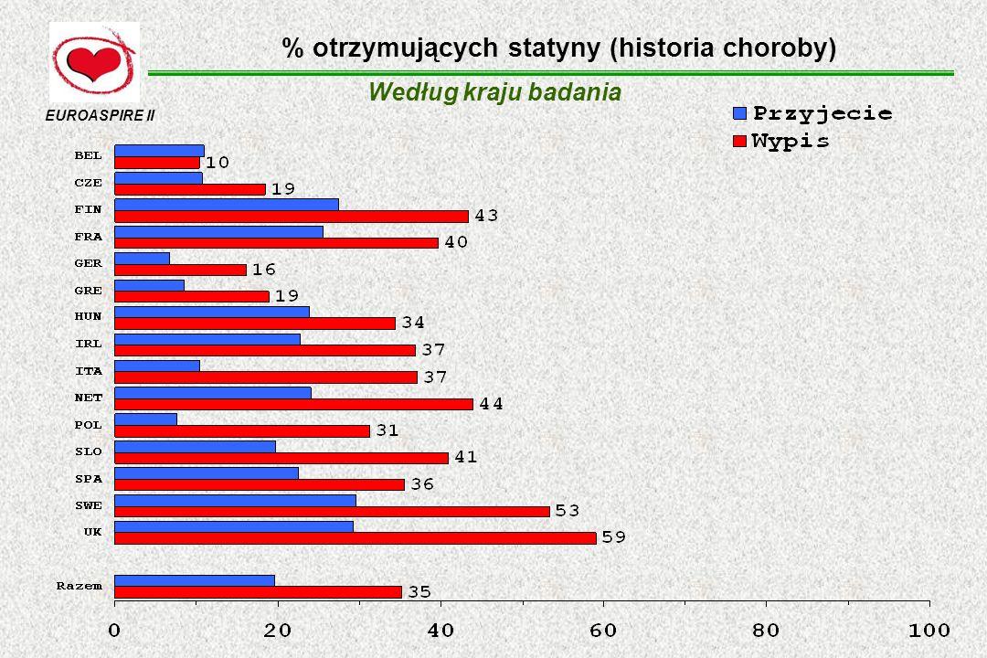 % otrzymujących statyny (historia choroby) Według kraju badania EUROASPIRE II