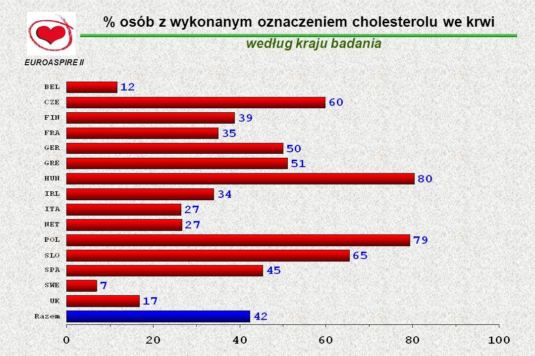 Badanie po hospitalizacji (1,5 roku) EUROASPIRE II częstość stosowania leków obniżających ryzyko zgonu oraz kontrola nadciśnienia tętniczego, hiperlipoproteinemii i palenia tytoniu u osób z chorobą wieńcową w okresie poszpitalnym