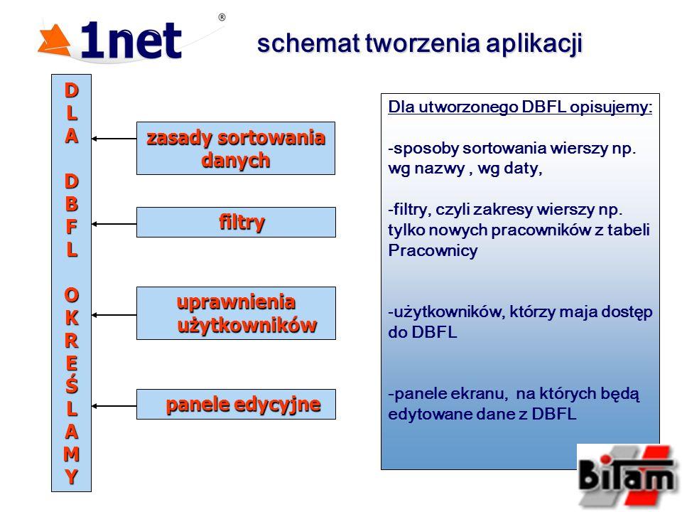 schemat tworzenia aplikacji zasady sortowania danych filtry filtry uprawnienia uprawnienia użytkowników użytkowników panele edycyjne panele edycyjne D