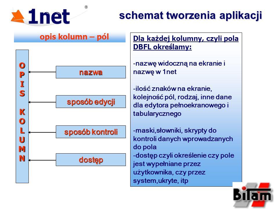 schemat tworzenia aplikacji sposób edycji dostęp nazwa sposób kontroli opis kolumn – pól OPISKOLUMN Dla każdej kolumny, czyli pola DBFL określamy: - -