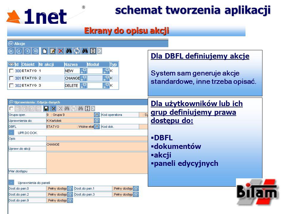 Ekrany do opisu akcji schemat tworzenia aplikacji Dla DBFL definiujemy akcje System sam generuje akcje standardowe, inne trzeba opisać. Dla użytkownik