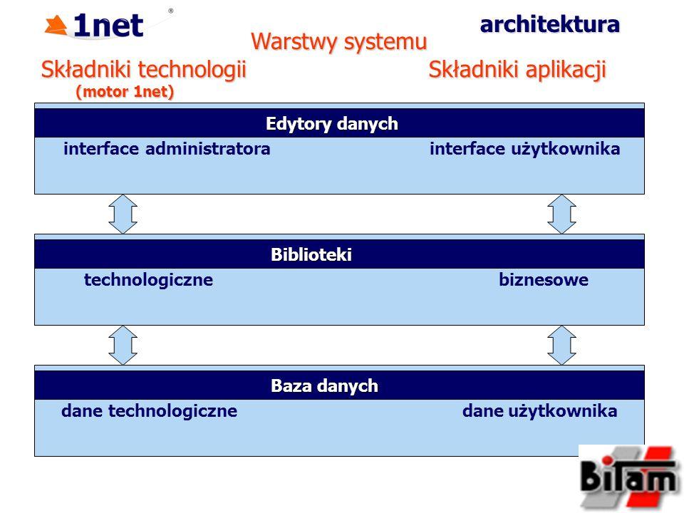 Składniki technologii (motor 1net) architektura interface administratora interface użytkownika Edytory danych Edytory danych Składniki aplikacji technologiczne biznesowe Biblioteki Biblioteki dane technologiczne dane użytkownika Baza danych Baza danych Warstwy systemu