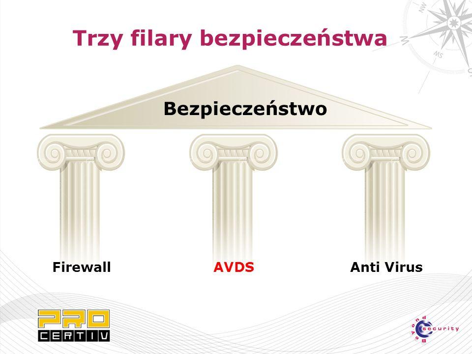 Bezpieczeństwo Firewall AVDS Anti Virus Trzy filary bezpieczeństwa