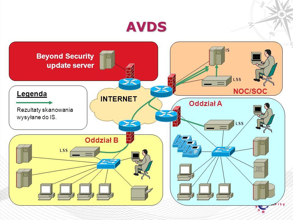 19 AVDS NOC/SOC Oddział A Oddział B LSS IS LSS INTERNET Legenda Rezultaty skanowania wysyłane do IS.