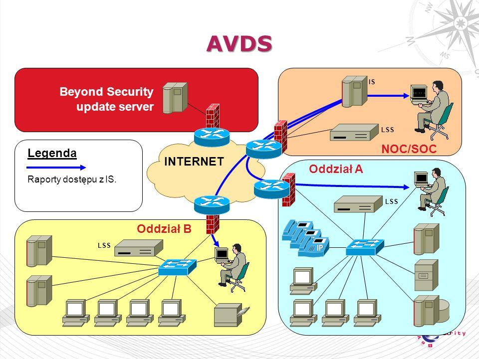 20 AVDS NOC/SOC Oddział A Oddział B LSS IS LSS INTERNET Legenda Raporty dostępu z IS.