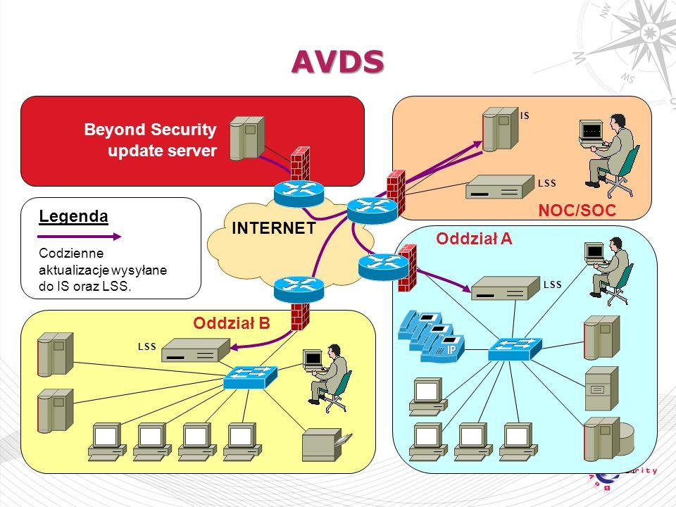 21 AVDS NOC/SOC Oddział A Oddział B LSS IS LSS INTERNET Legenda Codzienne aktualizacje wysyłane do IS oraz LSS.