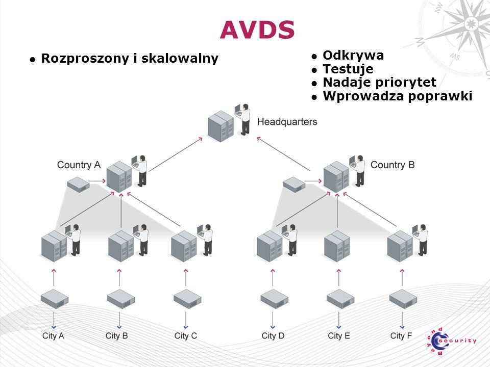 AVDS Odkrywa Testuje Nadaje priorytet Wprowadza poprawki Rozproszony i skalowalny