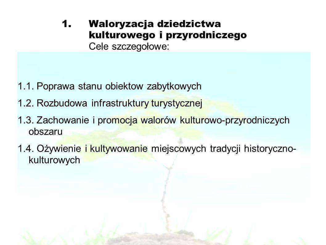 1.Waloryzacja dziedzictwa kulturowego i przyrodniczego Cele szczegołowe: 1.1.