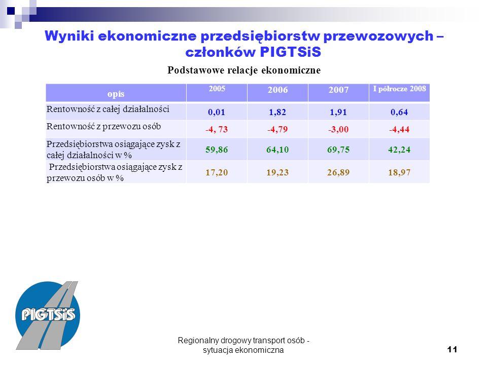 Regionalny drogowy transport osób - sytuacja ekonomiczna 11 Wyniki ekonomiczne przedsiębiorstw przewozowych – członków PIGTSiS Podstawowe relacje ekonomiczne opis 2005 20062007 I półrocze 2008 Rentowność z całej działalności 0,011,821,910,64 Rentowność z przewozu osób -4, 73-4,79-3,00-4,44 Przedsiębiorstwa osiągające zysk z całej działalności w % 59,8664,1069,7542,24 Przedsiębiorstwa osiągające zysk z przewozu osób w % 17,2019,2326,8918,97