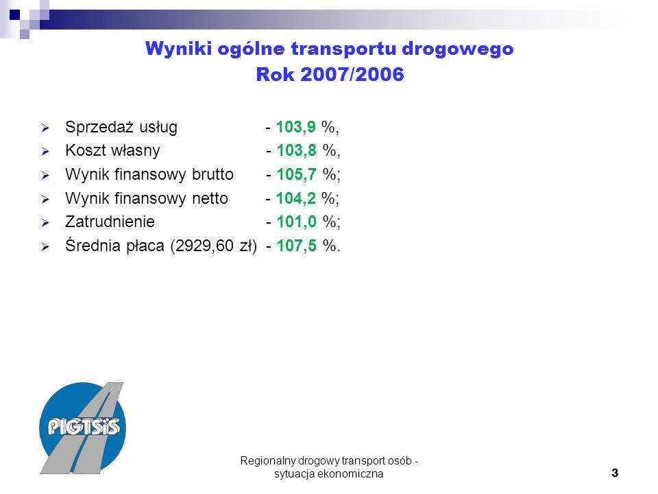 Regionalny drogowy transport osób - sytuacja ekonomiczna 3 Wyniki ogólne transportu drogowego Rok 2007/2006 Sprzedaż usług - 103,9 %, Koszt własny - 103,8 %, Wynik finansowy brutto - 105,7 %; Wynik finansowy netto - 104,2 %; Zatrudnienie - 101,0 %; Średnia płaca (2929,60 zł) - 107,5 %.