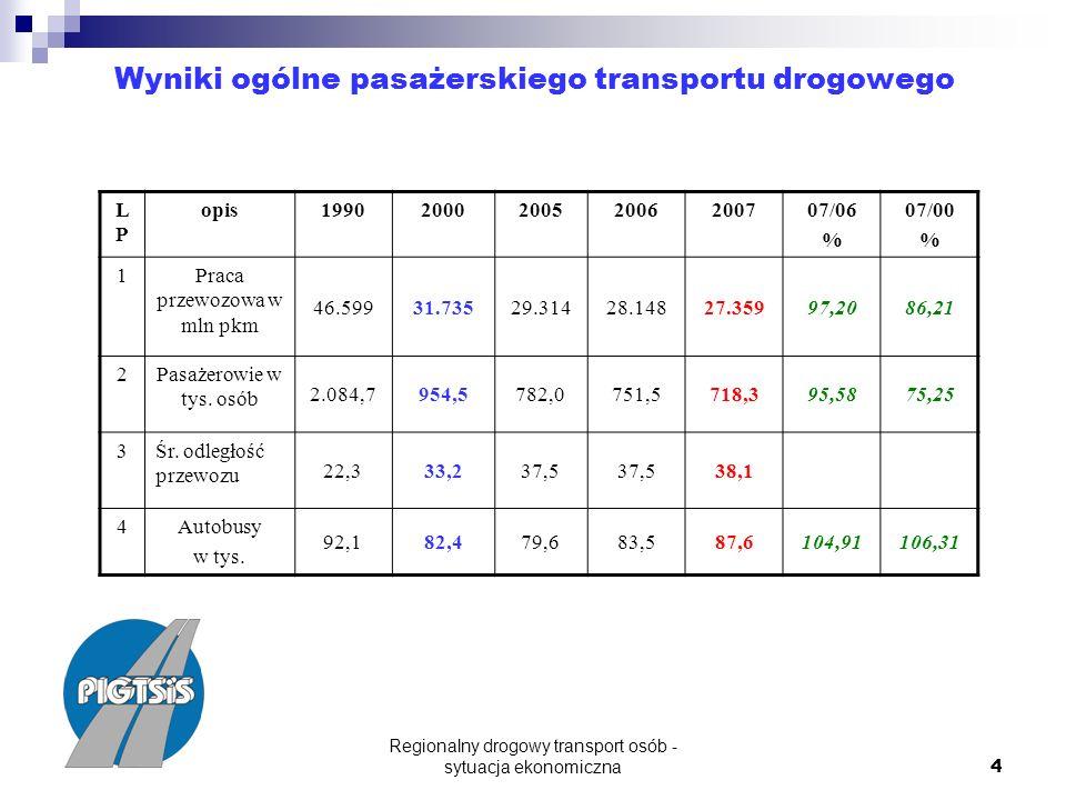 Regionalny drogowy transport osób - sytuacja ekonomiczna 4 Wyniki ogólne pasażerskiego transportu drogowego LPLP opis1990200020052006200707/06 % 07/00 % 1Praca przewozowa w mln pkm 46.59931.73529.31428.14827.35997,2086,21 2Pasażerowie w tys.