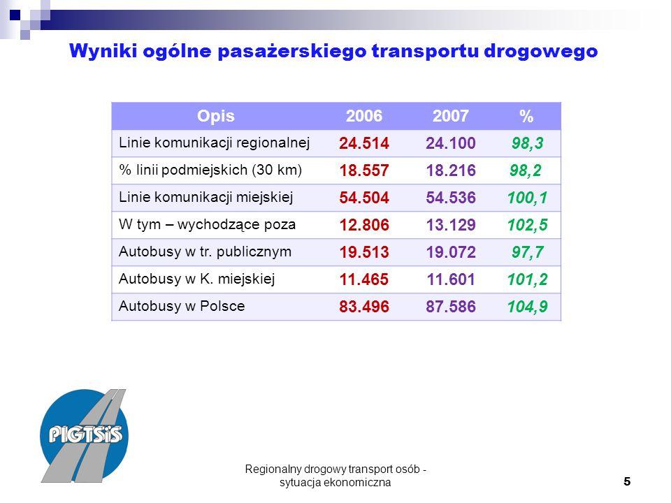 Regionalny drogowy transport osób - sytuacja ekonomiczna 5 Wyniki ogólne pasażerskiego transportu drogowego Opis20062007% Linie komunikacji regionalnej 24.51424.10098,3 % linii podmiejskich (30 km) 18.55718.216 98,2 Linie komunikacji miejskiej 54.50454.536100,1 W tym – wychodzące poza 12.80613.129102,5 Autobusy w tr.