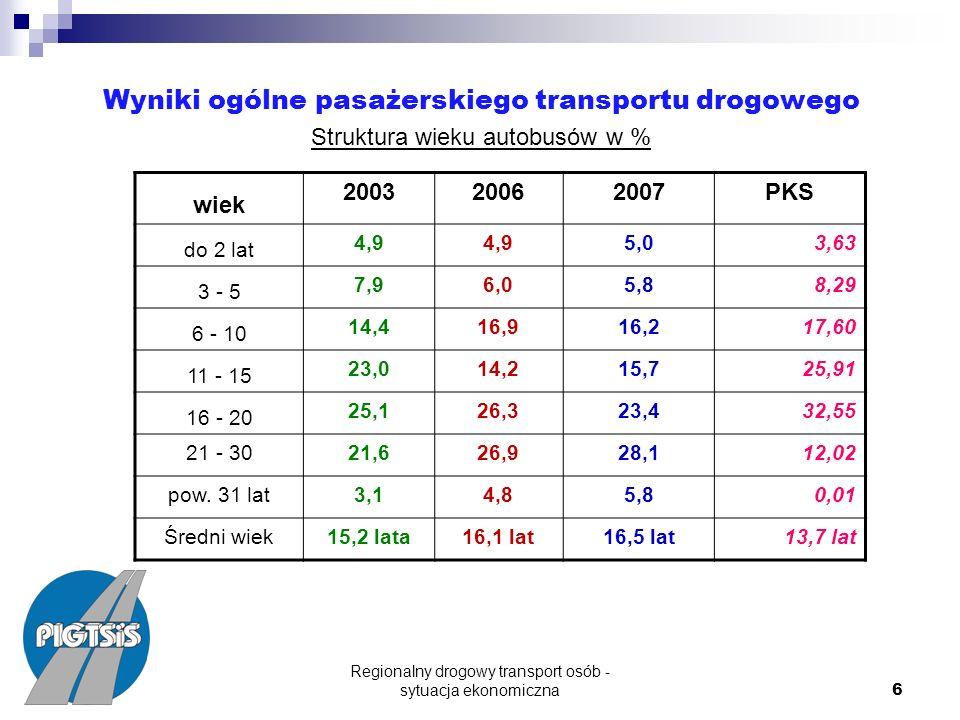 Regionalny drogowy transport osób - sytuacja ekonomiczna 6 Wyniki ogólne pasażerskiego transportu drogowego Struktura wieku autobusów w % wiek 200320062007PKS do 2 lat 4,9 5,0 3,63 3 - 5 7,96,05,8 8,29 6 - 10 14,416,916,2 17,60 11 - 15 23,014,215,7 25,91 16 - 20 25,126,323,4 32,55 21 - 3021,626,928,1 12,02 pow.