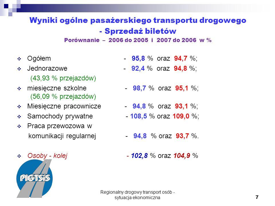 Regionalny drogowy transport osób - sytuacja ekonomiczna 7 Wyniki ogólne pasażerskiego transportu drogowego - Sprzedaż biletów Porównanie – 2006 do 2005 i 2007 do 2006 w % Ogółem - 95,8 % oraz 94,7 %; Jednorazowe - 92,4 % oraz 94,8 %; (43,93 % przejazdów) miesięczne szkolne - 98,7 % oraz 95,1 %; (56,09 % przejazdów) Miesięczne pracownicze - 94,8 % oraz 93,1 %; Samochody prywatne - 108,5 % oraz 109,0 %; Praca przewozowa w komunikacji regularnej - 94,8 % oraz 93,7 %.